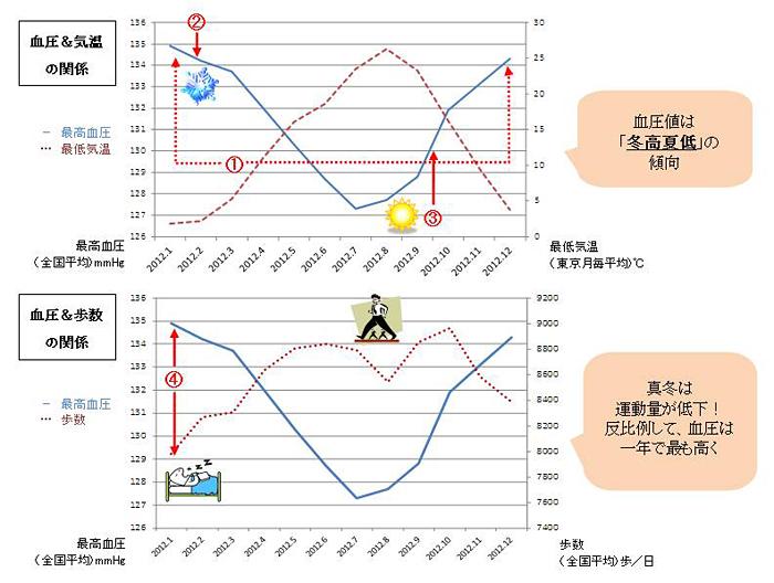 血圧と気温の関係